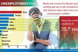 Kenya has the largest number of jobless youth in East Africa