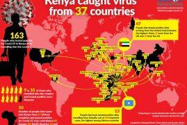 How Dubai, not China, became main exporter of virus to Kenya
