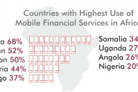 Kenya Tops Africa in Use of Mobile Financial Services – Report