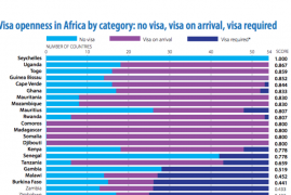 Uganda, Rwanda & Kenya Among Africa's top performers on visa openness
