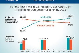 Old People Will Outnumber Children in America for First Time in History