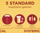 Treatments for Cancer