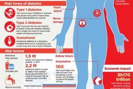 African doctors meet in Nairobi over diabetes crisis