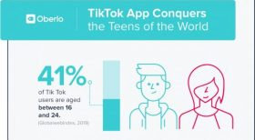 What is TikTok and why it's taking over in most ages  16-24 year olds