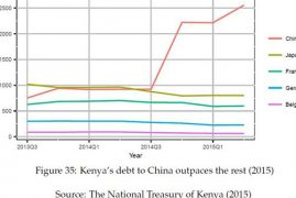 Chinese loans pushing Kenya's debt to unsustainable levels, World Bank warns